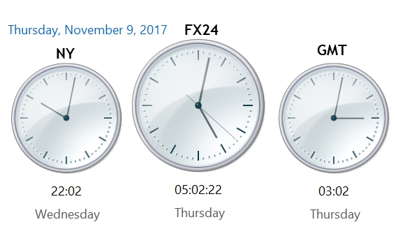 Where Does the Day Begin in 24 Hour Forex and Futures Trading?