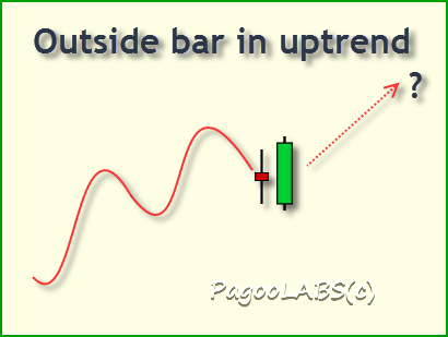 Example outside bar in uptrend
