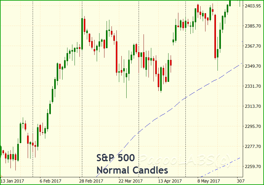 S&P 500 with Normal candlesticks