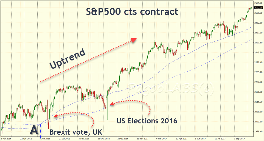 Uptrend in SPX futures